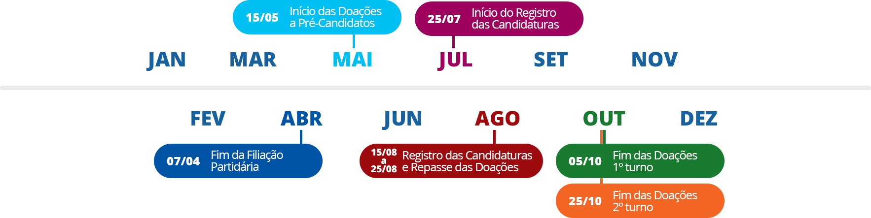 Agenda Eleitoral