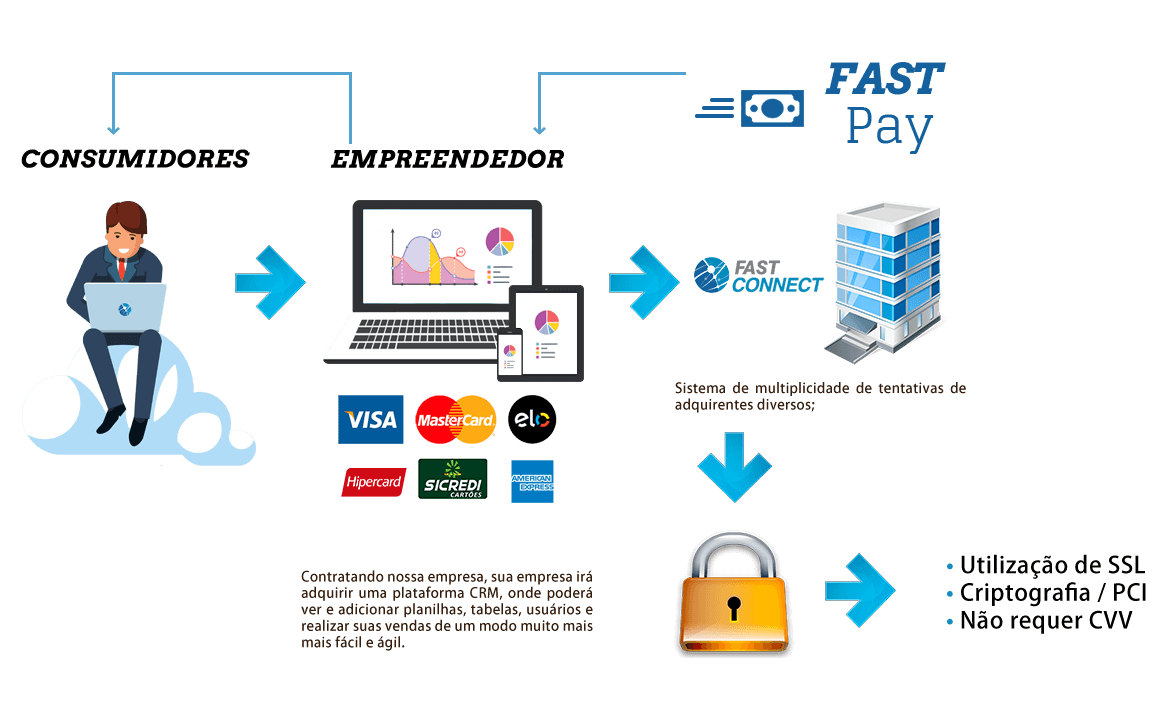 Fast Pay - Fast Connect